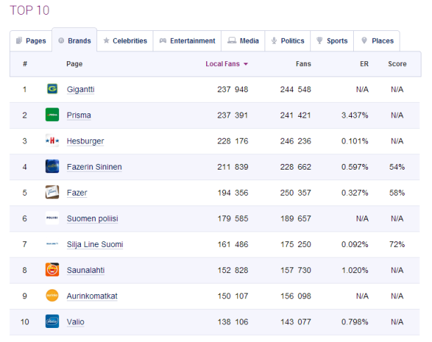 TOP 10 Facebook companies in Finland